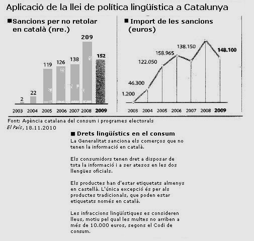 Sancions lingüístiques en Catalunya